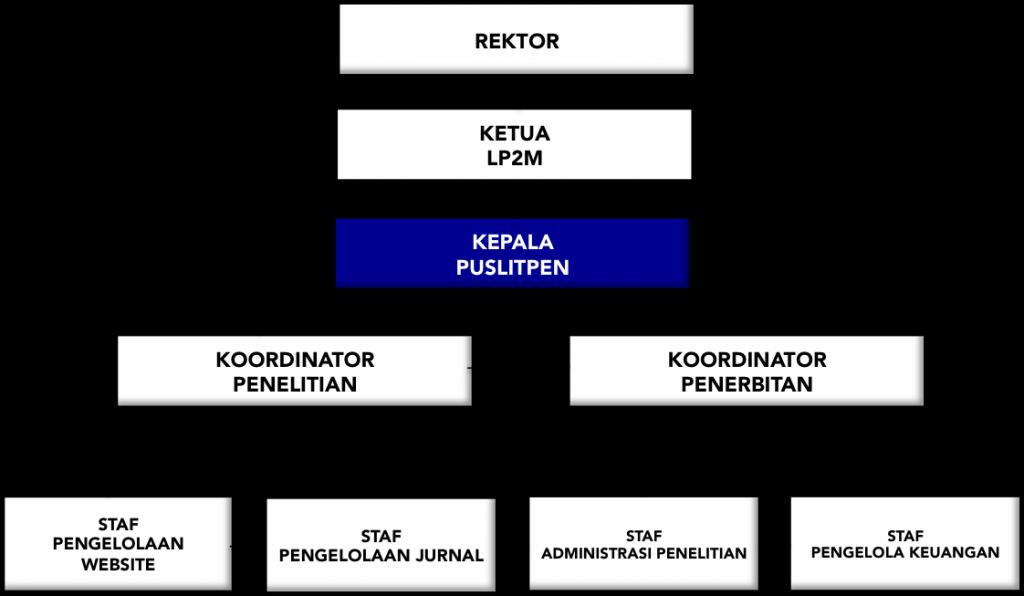 Struktur Organisasi Puslitpen
